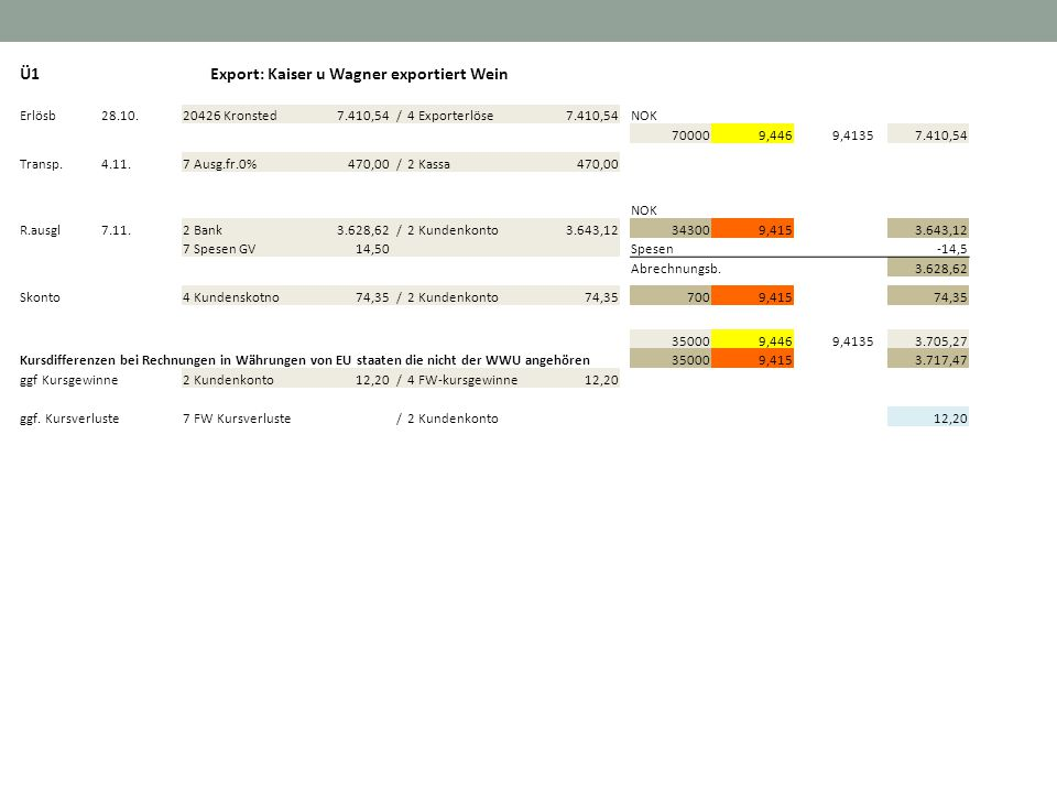 Ü1Export: Kaiser u Wagner exportiert Wein Erlösb28.10.20426 Kronsted 7.410,54/4 Exporterlöse 7.410,54NOK 700009,4469,4135 7.410,54 Transp.4.11.7 Ausg.fr.0% 470,00/2 Kassa 470,00 NOK R.ausgl7.11.2 Bank 3.628,62/2 Kundenkonto 3.643,12343009,415 3.643,12 7 Spesen GV 14,50 Spesen -14,5 Abrechnungsb.