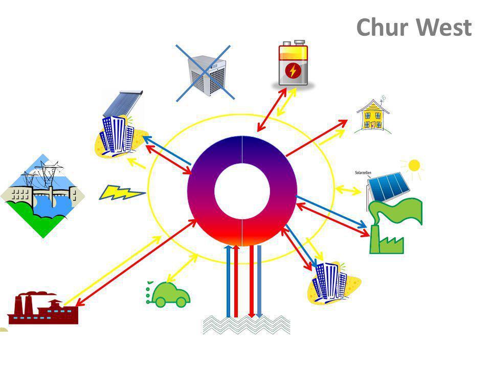 Chur West
