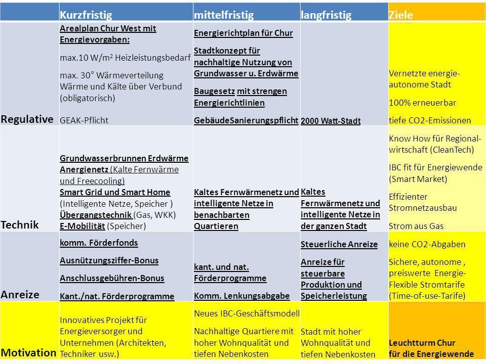 KurzfristigmittelfristiglangfristigZiele Regulative Arealplan Chur West mit Energievorgaben: max.10 W/m 2 Heizleistungsbedarf max.