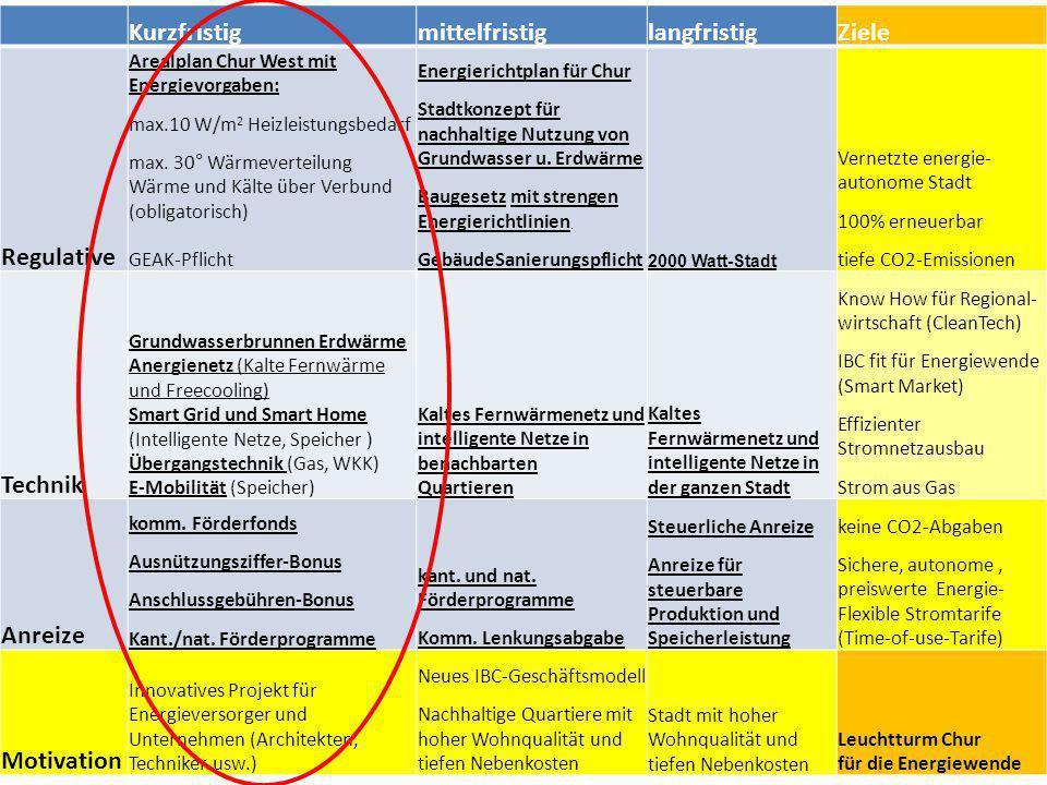 Kurzfristig Regulative Arealplan Chur West mit Energievorgaben: max.10 W/m 2 Heizleistungsbedarf max.