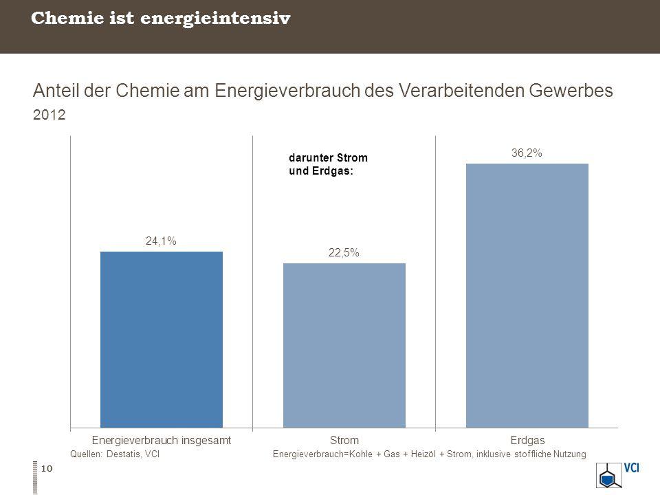 Chemie ist energieintensiv Anteil der Chemie am Energieverbrauch des Verarbeitenden Gewerbes 2012 Quellen: Destatis, VCIEnergieverbrauch=Kohle + Gas + Heizöl + Strom, inklusive stoffliche Nutzung 10