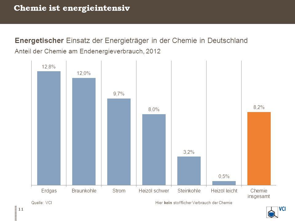 Chemie ist energieintensiv Energetischer Einsatz der Energieträger in der Chemie in Deutschland Anteil der Chemie am Endenergieverbrauch, 2012 Quelle: VCIHier kein stofflicher Verbrauch der Chemie 11