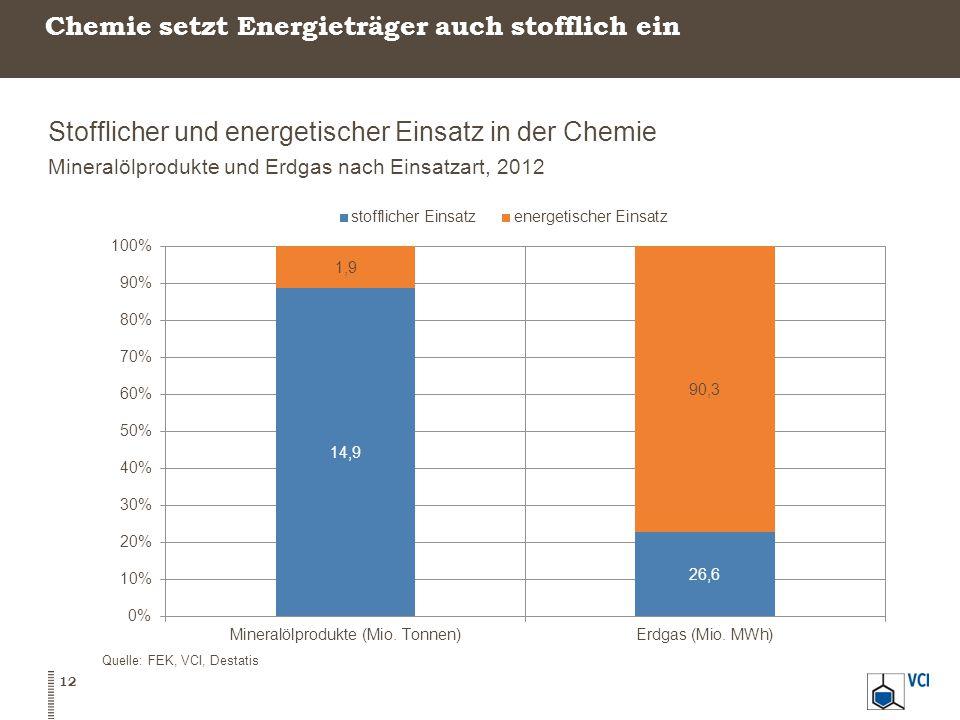 Chemie setzt Energieträger auch stofflich ein Stofflicher und energetischer Einsatz in der Chemie Mineralölprodukte und Erdgas nach Einsatzart, 2012 Quelle: FEK, VCI, Destatis 12