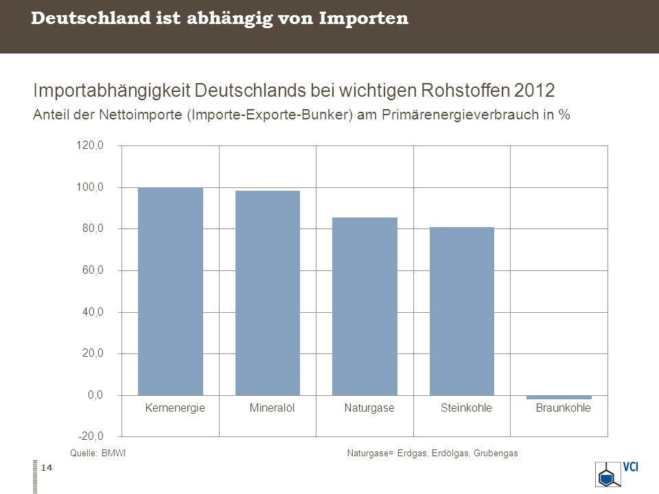 Deutschland ist abhängig von Importen Importabhängigkeit Deutschlands bei wichtigen Rohstoffen 2012 Anteil der Nettoimporte (Importe-Exporte-Bunker) am Primärenergieverbrauch in % Quelle: BMWINaturgase= Erdgas, Erdölgas, Grubengas 14