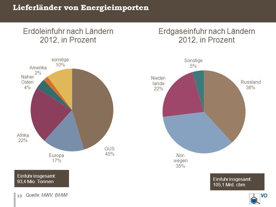 Lieferländer von Energieimporten Erdöleinfuhr nach Ländern 2012, in Prozent Erdgaseinfuhr nach Ländern 2012, in Prozent Quelle: MWV, BMWI 15