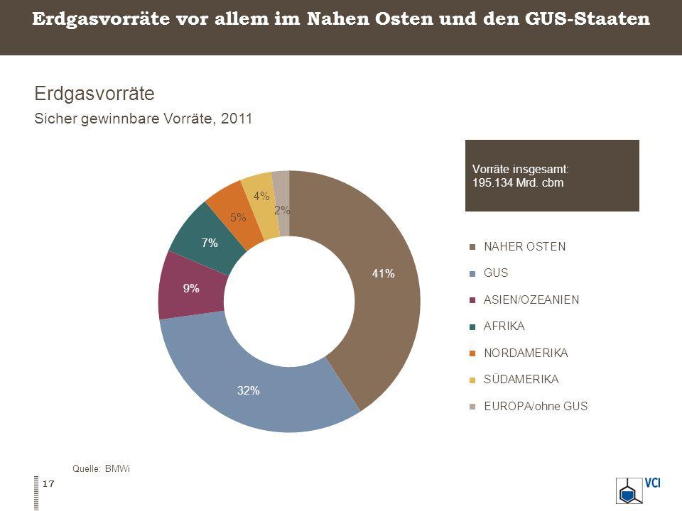Erdgasvorräte vor allem im Nahen Osten und den GUS-Staaten Erdgasvorräte Sicher gewinnbare Vorräte, 2011 Quelle: BMWi 17