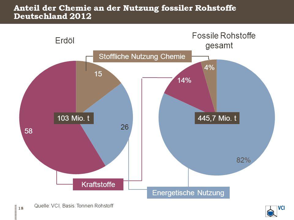 Anteil der Chemie an der Nutzung fossiler Rohstoffe Deutschland 2012 Erdöl Fossile Rohstoffe gesamt Energetische Nutzung Kraftstoffe Stoffliche Nutzung Chemie Quelle: VCI, Basis: Tonnen Rohstoff 18