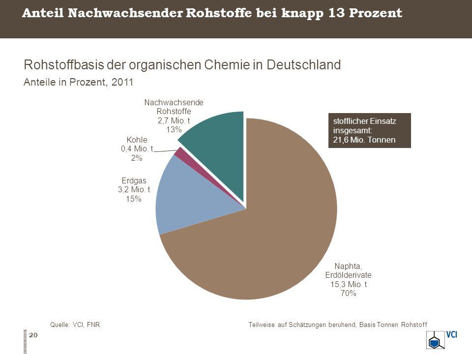 Anteil Nachwachsender Rohstoffe bei knapp 13 Prozent Rohstoffbasis der organischen Chemie in Deutschland Anteile in Prozent, 2011 Quelle: VCI, FNRTeilweise auf Schätzungen beruhend, Basis Tonnen Rohstoff 20