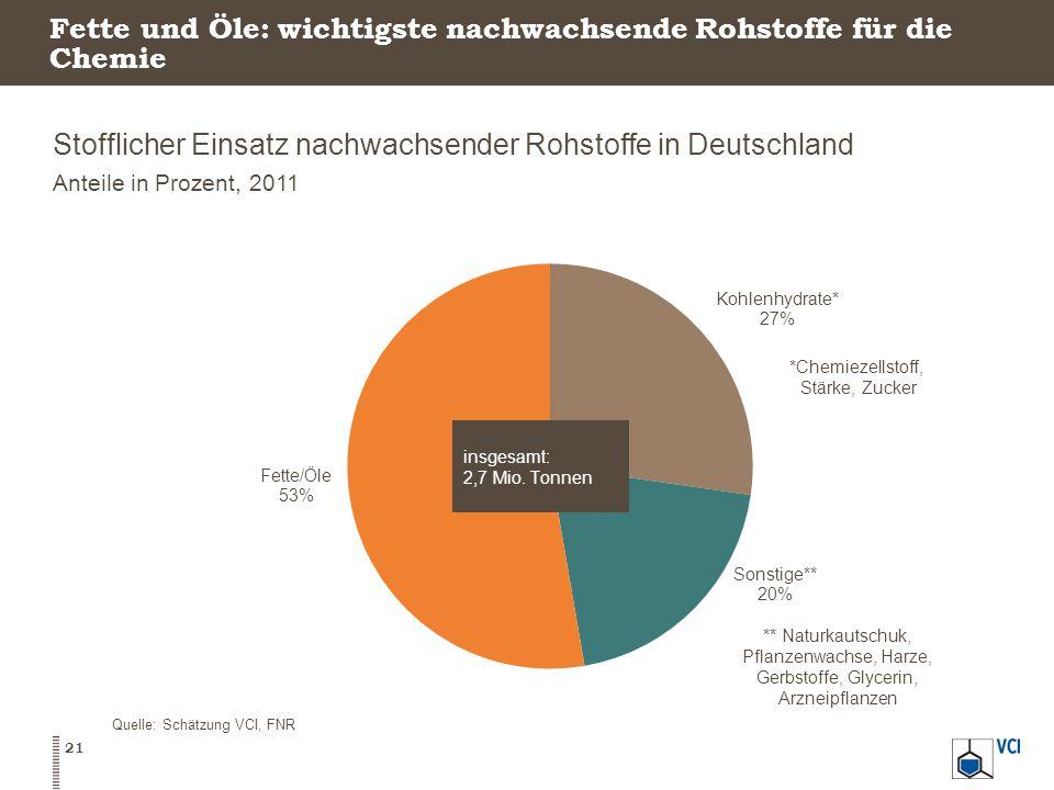 Fette und Öle: wichtigste nachwachsende Rohstoffe für die Chemie Stofflicher Einsatz nachwachsender Rohstoffe in Deutschland Anteile in Prozent, 2011 Quelle: Schätzung VCI, FNR 21