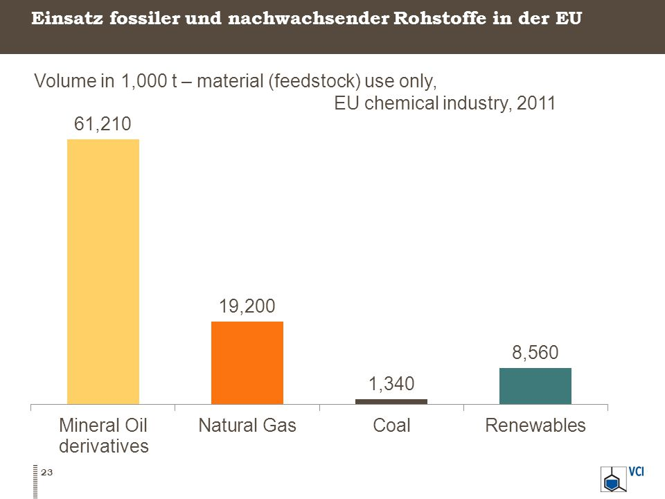 24 Shares in total organic raw materials – material (feedstock) use only, EU chemical industry, 2011 derivatives In der EU machen nachwachsende Rohstoffe ca.