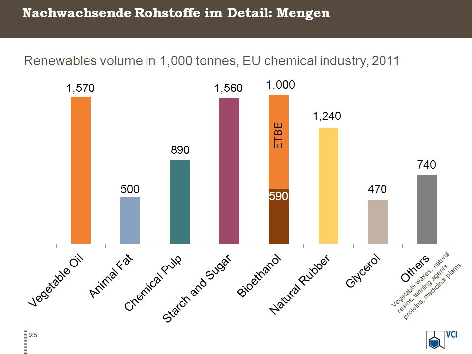 25 Renewables volume in 1,000 tonnes, EU chemical industry, 2011 Vegetable waxes, natural resins, tanning agents, proteins, medicinal plants Nachwachs