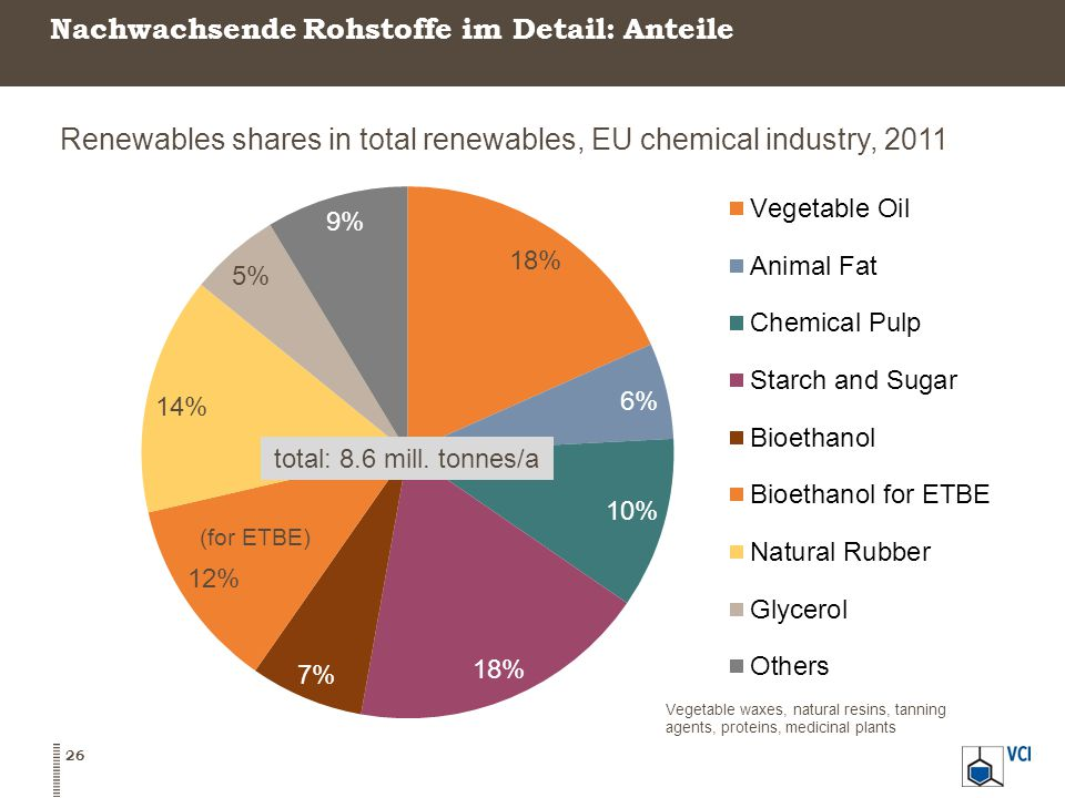 26 Renewables shares in total renewables, EU chemical industry, 2011 Vegetable waxes, natural resins, tanning agents, proteins, medicinal plants total