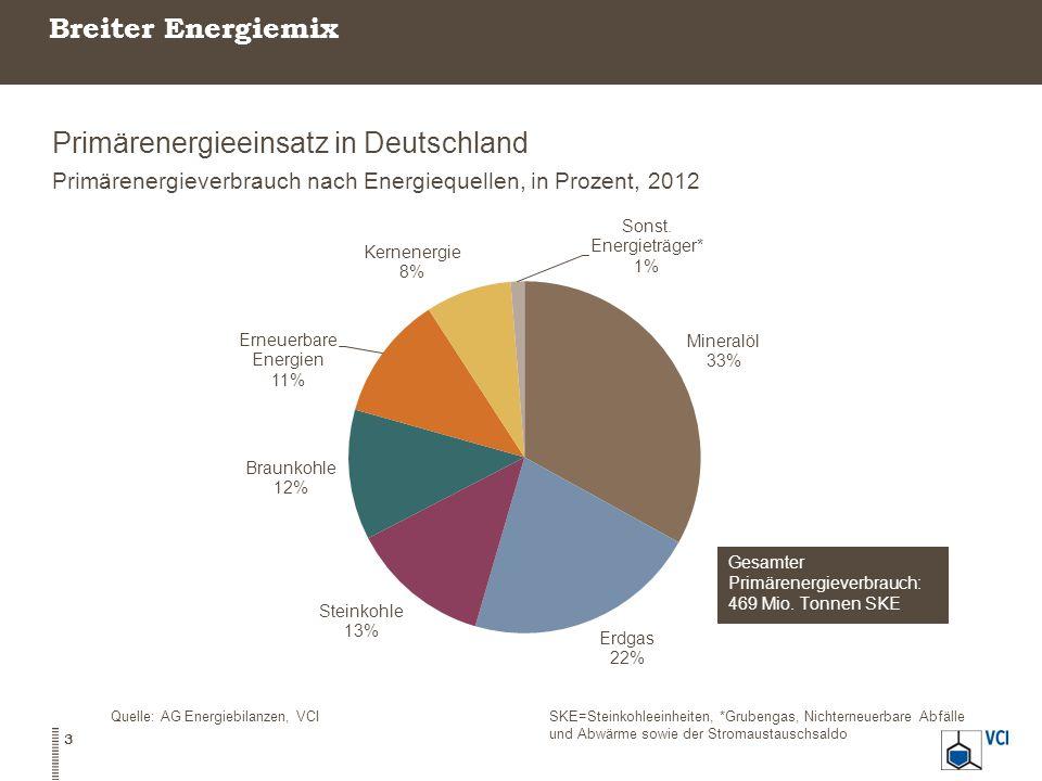 Breiter Energiemix Primärenergieeinsatz in Deutschland Primärenergieverbrauch nach Energiequellen, in Prozent, 2012 3 Quelle: AG Energiebilanzen, VCISKE=Steinkohleeinheiten, *Grubengas, Nichterneuerbare Abfälle und Abwärme sowie der Stromaustauschsaldo