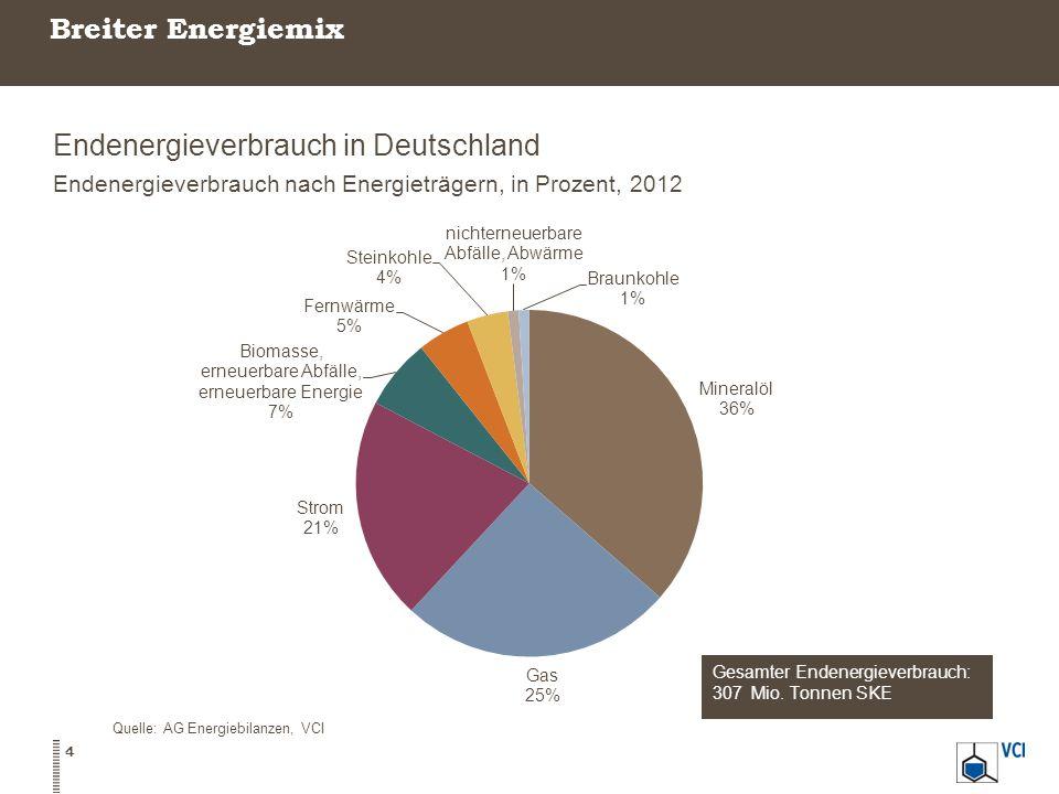 Breiter Energiemix Endenergieverbrauch in Deutschland Endenergieverbrauch nach Energieträgern, in Prozent, 2012 Quelle: AG Energiebilanzen, VCI 4