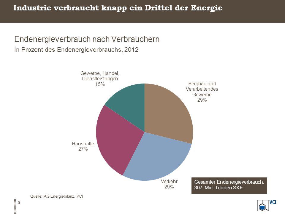 Industrie verbraucht knapp ein Drittel der Energie Endenergieverbrauch nach Verbrauchern In Prozent des Endenergieverbrauchs, 2012 Quelle: AG Energiebilanz, VCI 5