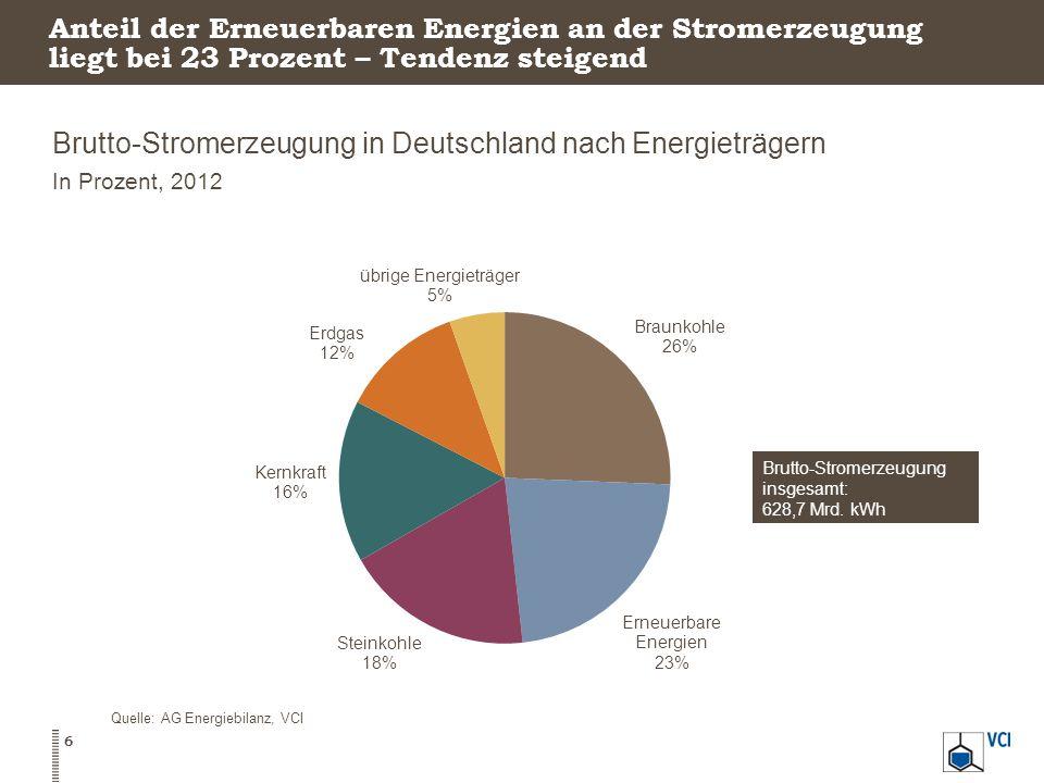Anteil der Erneuerbaren Energien an der Stromerzeugung liegt bei 23 Prozent – Tendenz steigend Brutto-Stromerzeugung in Deutschland nach Energieträgern In Prozent, 2012 Quelle: AG Energiebilanz, VCI 6