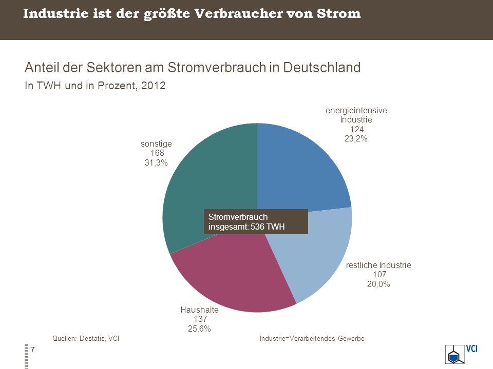 Industrie ist der größte Verbraucher von Strom Anteil der Sektoren am Stromverbrauch in Deutschland In TWH und in Prozent, 2012 7 Quellen: Destatis, VCIIndustrie=Verarbeitendes Gewerbe