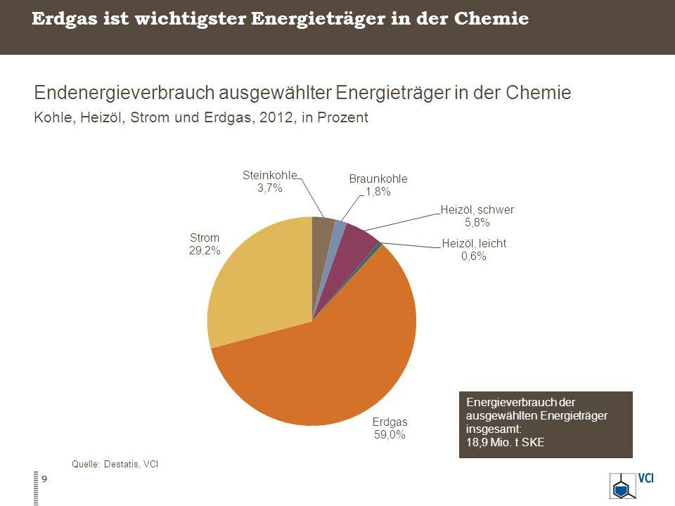 Erdgas ist wichtigster Energieträger in der Chemie Endenergieverbrauch ausgewählter Energieträger in der Chemie Kohle, Heizöl, Strom und Erdgas, 2012, in Prozent Quelle: Destatis, VCI 9