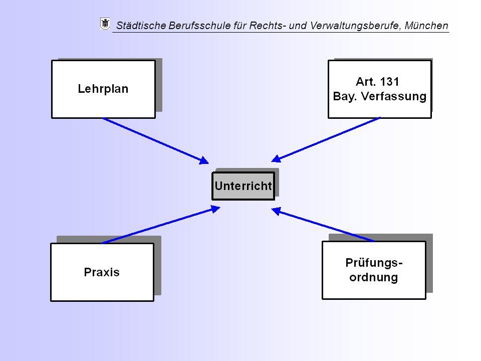 Städtische Berufsschule für Rechts- und Verwaltungsberufe, München
