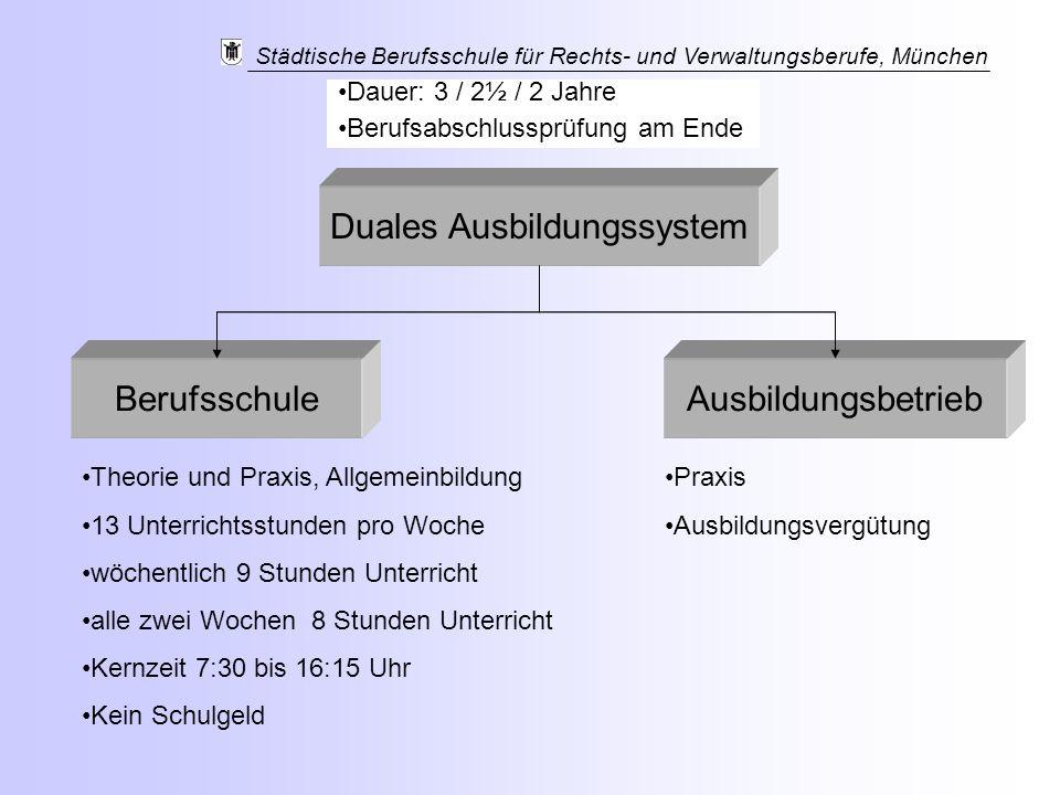 Städtische Berufsschule für Rechts- und Verwaltungsberufe, München Duales Ausbildungssystem BerufsschuleAusbildungsbetrieb Dauer: 3 / 2½ / 2 Jahre Ber