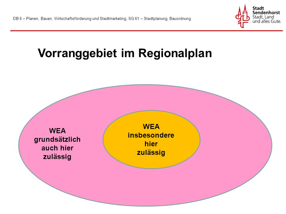 DB 6 – Planen, Bauen, Wirtschaftsförderung und Stadtmarketing, SG 61 – Stadtplanung, Bauordnung WEA insbesondere hier zulässig Vorranggebiet im Regionalplan WEA grundsätzlich auch hier zulässig