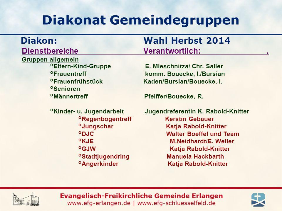 Diakonat Gemeindegruppen Diakon: Wahl Herbst 2014 Dienstbereiche Verantwortlich:.