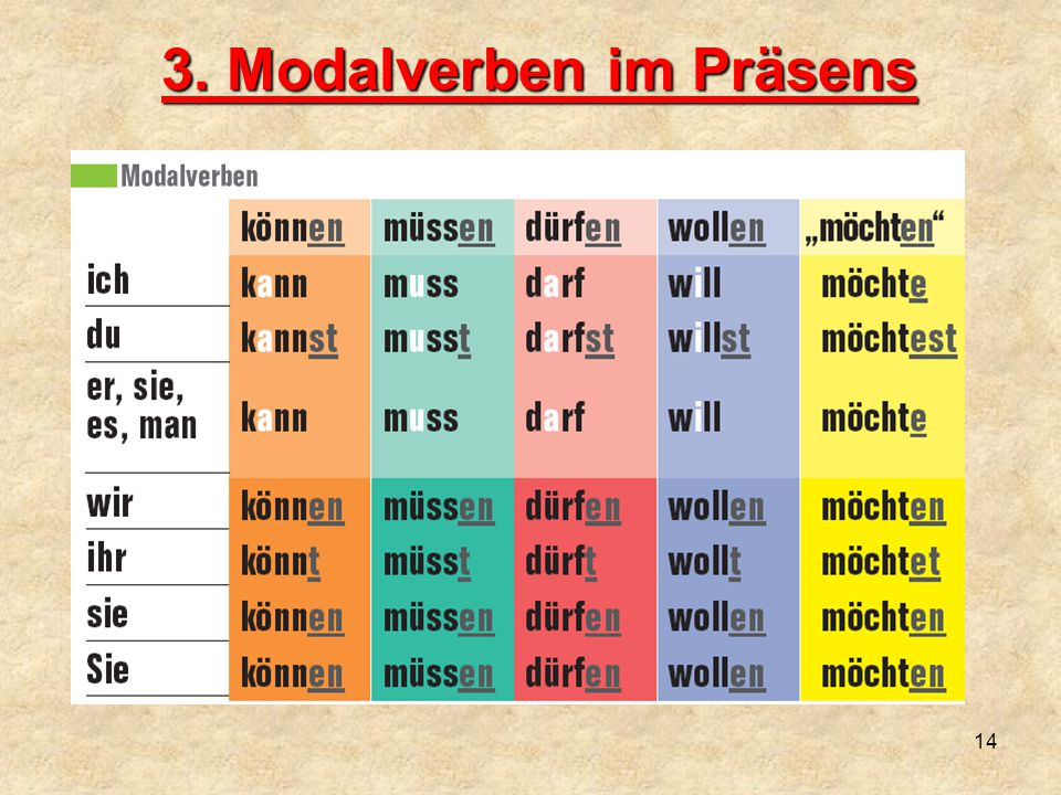 3. Modalverben im Präsens 14