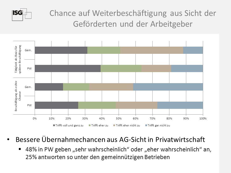 Chance auf Weiterbeschäftigung aus Sicht der Geförderten und der Arbeitgeber Bessere Übernahmechancen aus AG-Sicht in Privatwirtschaft  48% in PW geb