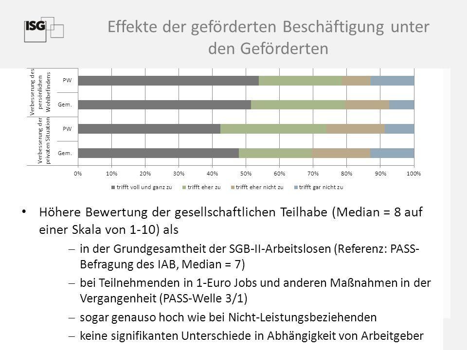 Effekte der geförderten Beschäftigung unter den Geförderten Höhere Bewertung der gesellschaftlichen Teilhabe (Median = 8 auf einer Skala von 1-10) als