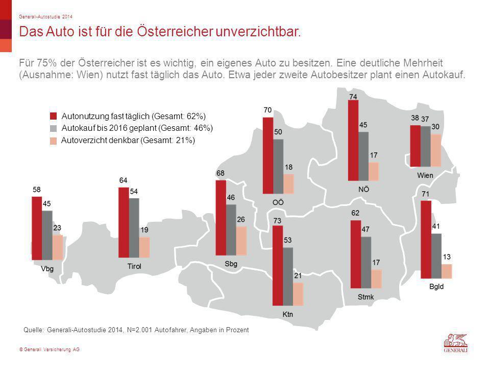 © Generali Versicherung AG Das Auto ist für die Österreicher unverzichtbar. Quelle: Generali-Autostudie 2014, N=2.001 Autofahrer, Angaben in Prozent G