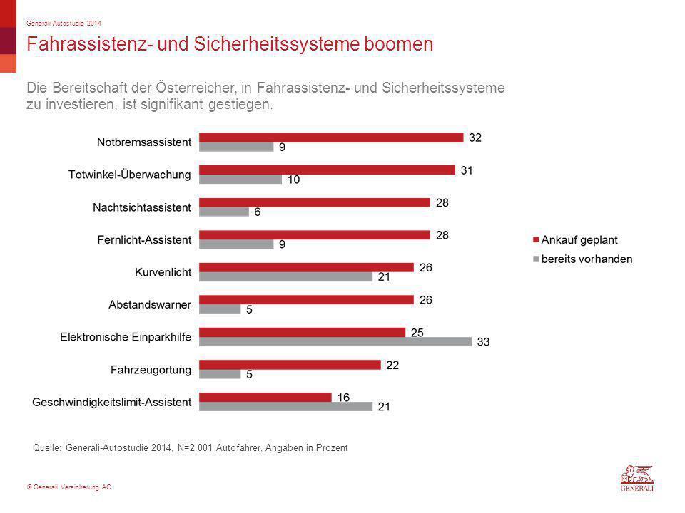 © Generali Versicherung AG Fahrassistenz- und Sicherheitssysteme boomen Generali-Autostudie 2014 Quelle: Generali-Autostudie 2014, N=2.001 Autofahrer, Angaben in Prozent Die Bereitschaft der Österreicher, in Fahrassistenz- und Sicherheitssysteme zu investieren, ist signifikant gestiegen.