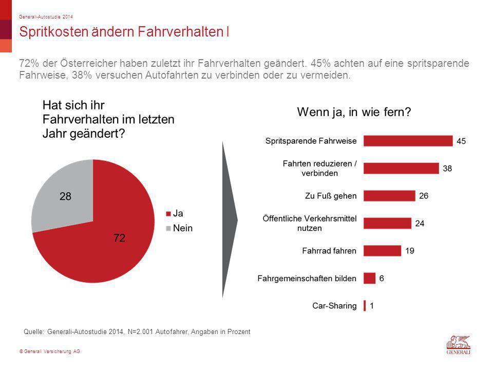 © Generali Versicherung AG Spritkosten ändern Fahrverhalten I 72% der Österreicher haben zuletzt ihr Fahrverhalten geändert. 45% achten auf eine sprit