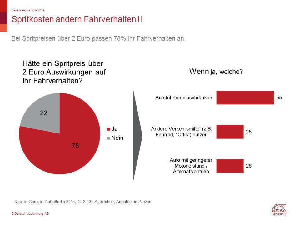 © Generali Versicherung AG Spritkosten ändern Fahrverhalten II Bei Spritpreisen über 2 Euro passen 78% ihr Fahrverhalten an. Generali-Autostudie 2014