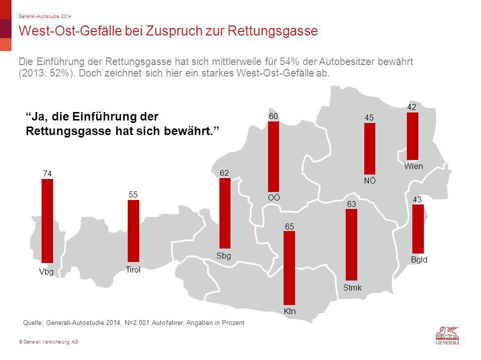 © Generali Versicherung AG West-Ost-Gefälle bei Zuspruch zur Rettungsgasse Quelle: Generali-Autostudie 2014, N=2.001 Autofahrer, Angaben in Prozent Ge