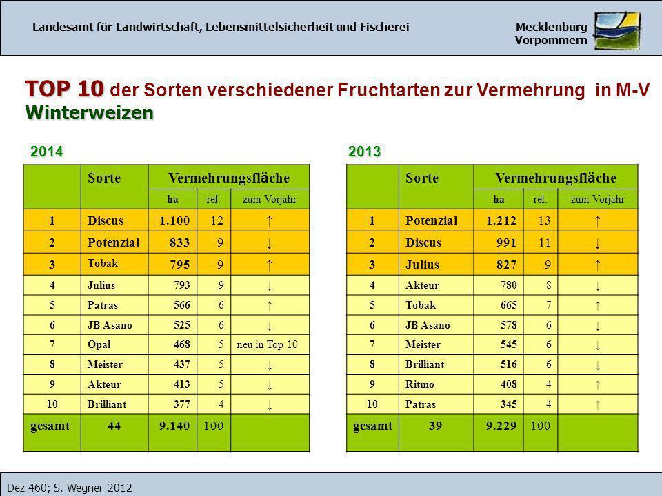 TOP 10 TOP 10 der Sorten verschiedener Fruchtarten zur Vermehrung in M-VWinterweizen Landesamt für Landwirtschaft, Lebensmittelsicherheit und Fischerei Mecklenburg Vorpommern Dez 460; S.