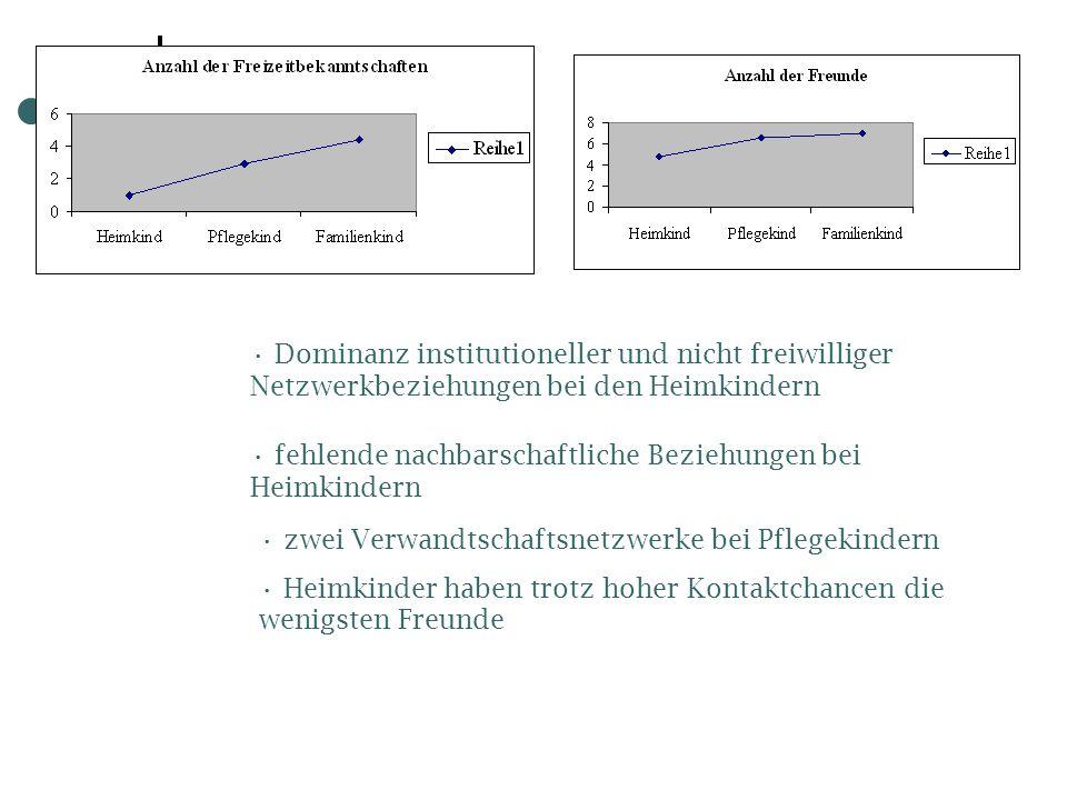 Dominanz institutioneller und nicht freiwilliger Netzwerkbeziehungen bei den Heimkindern fehlende nachbarschaftliche Beziehungen bei Heimkindern zwei