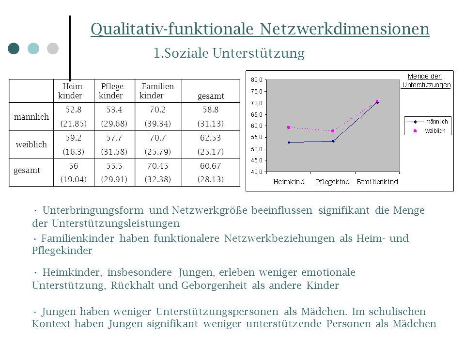 Qualitativ-funktionale Netzwerkdimensionen 1.Soziale Unterstützung Heim- kinder Pflege- kinder Familien- kindergesamt männlich 52.853.470.258.8 (21.85