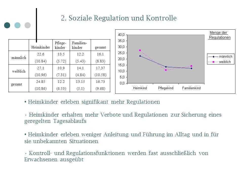 2. Soziale Regulation und Kontrolle Heimkinder Pflege- kinder Familien- kindergesamt männlich 22.613.512.216.1 (10.84)(5.72)(5.43)(8.83) weiblich 27.1