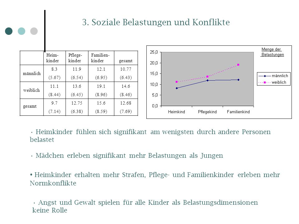 3. Soziale Belastungen und Konflikte Heim- kinder Pflege- kinder Familien- kindergesamt männlich 8.311.912.110.77 (5.67)(6.54)(6.95)(6.43) weiblich 11