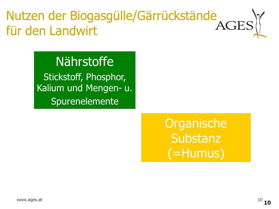 www.ages.at10 Nährstoffe Stickstoff, Phosphor, Kalium und Mengen- u. Spurenelemente Organische Substanz (=Humus) Nutzen der Biogasgülle/Gärrückstände
