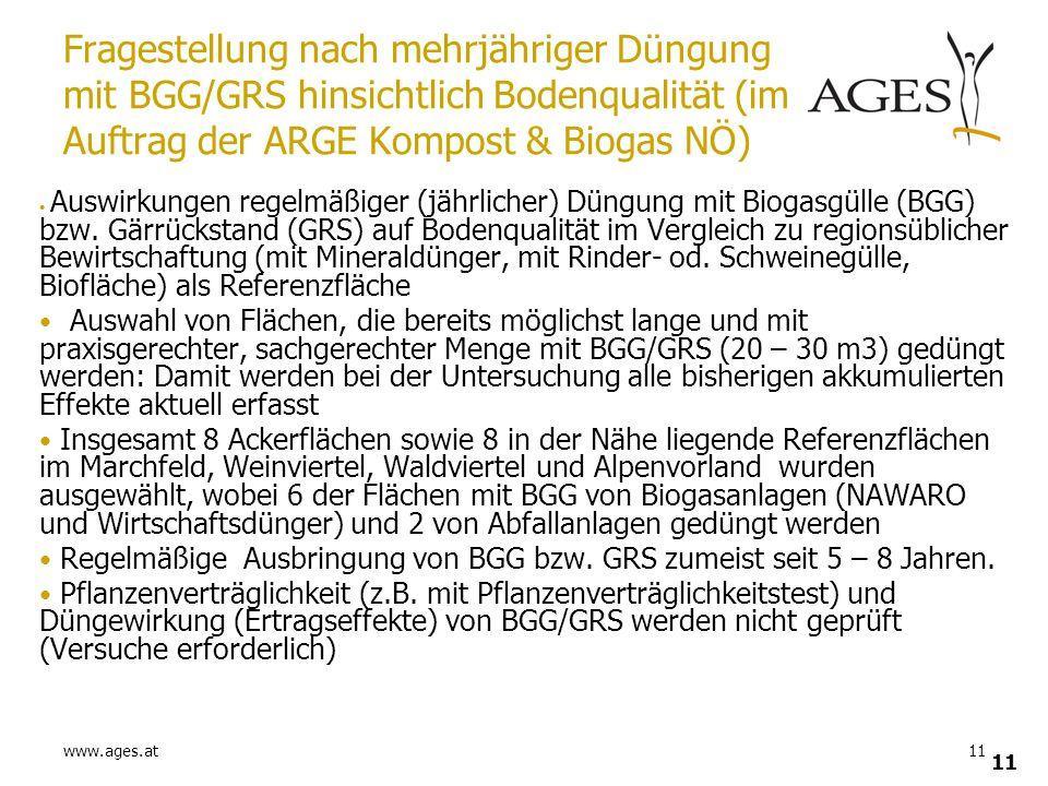 www.ages.at11 Fragestellung nach mehrjähriger Düngung mit BGG/GRS hinsichtlich Bodenqualität (im Auftrag der ARGE Kompost & Biogas NÖ) Auswirkungen re