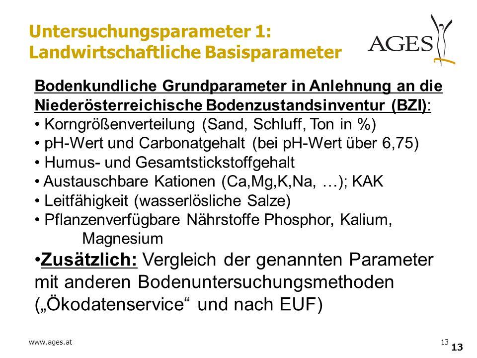 www.ages.at13 Untersuchungsparameter 1: Landwirtschaftliche Basisparameter Bodenkundliche Grundparameter in Anlehnung an die Niederösterreichische Bod