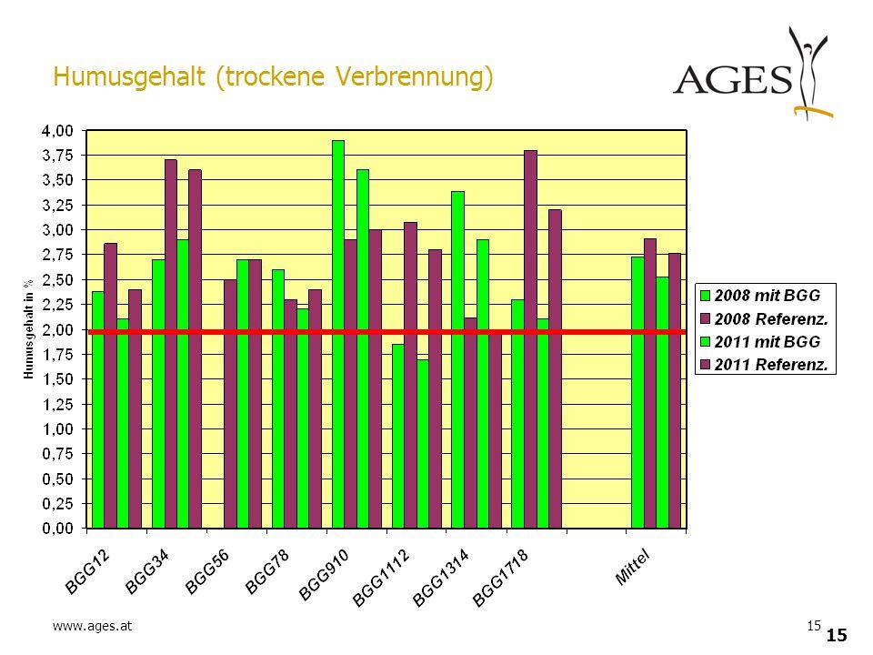 www.ages.at15 Humusgehalt (trockene Verbrennung)