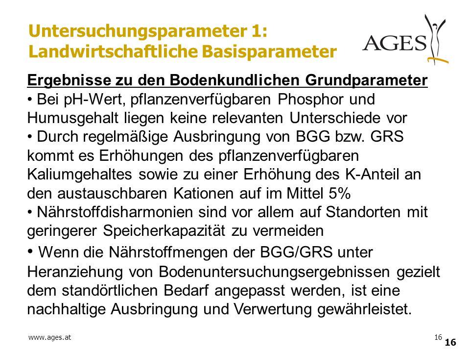 www.ages.at16 Untersuchungsparameter 1: Landwirtschaftliche Basisparameter Ergebnisse zu den Bodenkundlichen Grundparameter Bei pH-Wert, pflanzenverfü