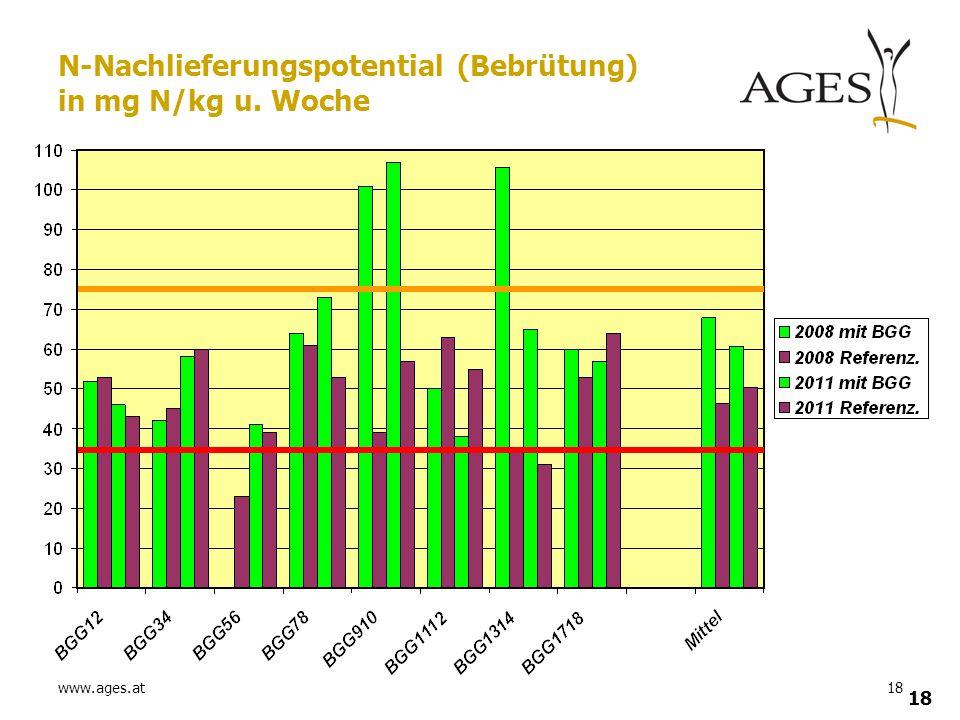 www.ages.at18 N-Nachlieferungspotential (Bebrütung) in mg N/kg u. Woche