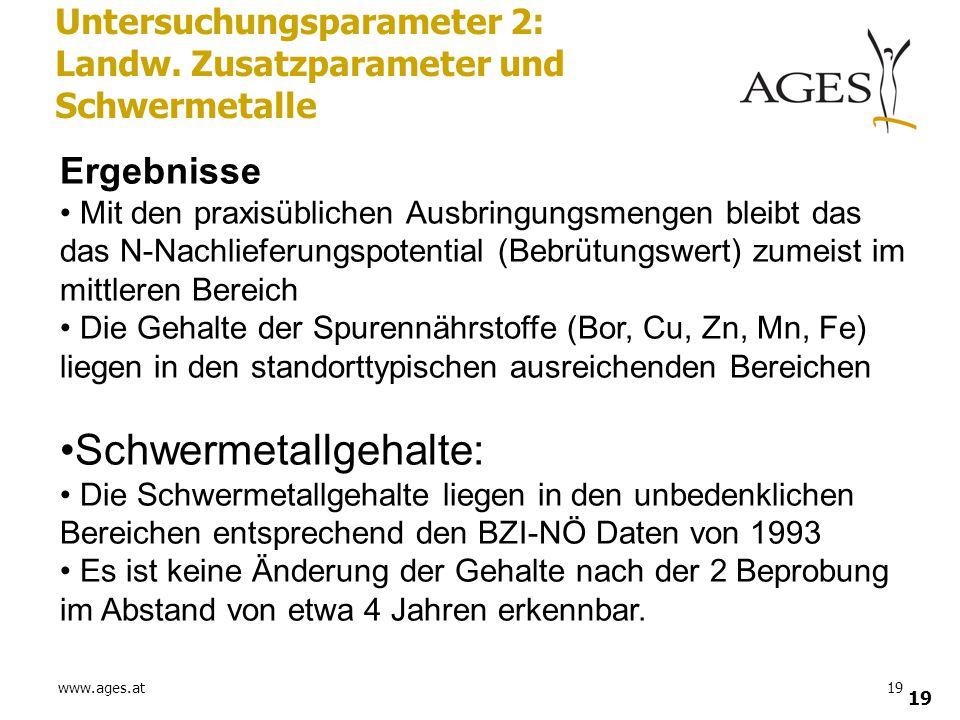 www.ages.at19 Untersuchungsparameter 2: Landw. Zusatzparameter und Schwermetalle Ergebnisse Mit den praxisüblichen Ausbringungsmengen bleibt das das N