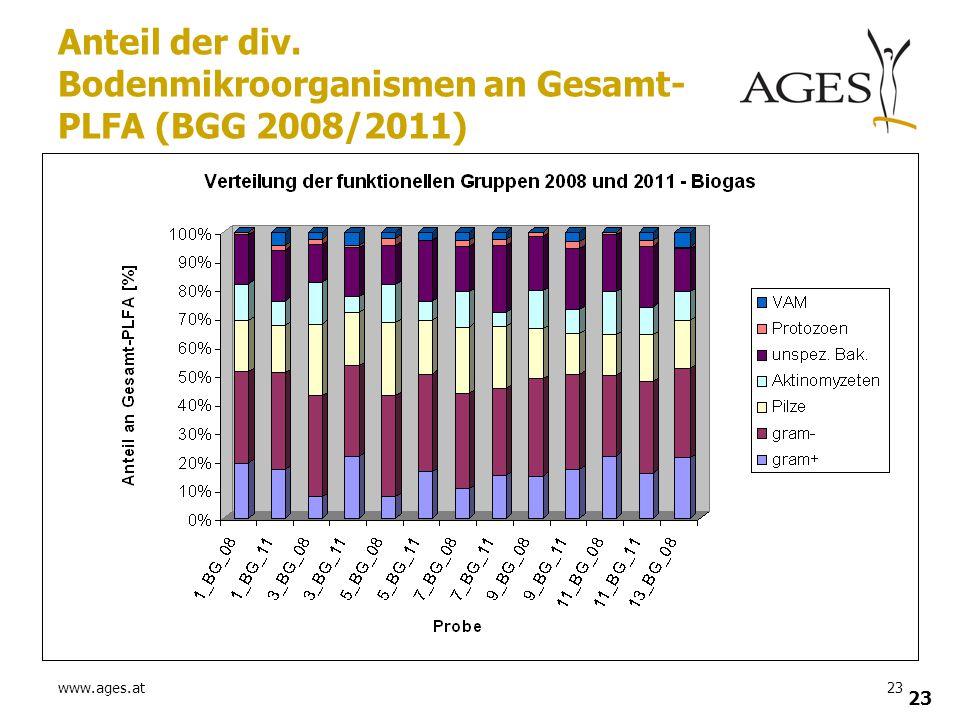 www.ages.at23 Anteil der div. Bodenmikroorganismen an Gesamt- PLFA (BGG 2008/2011)