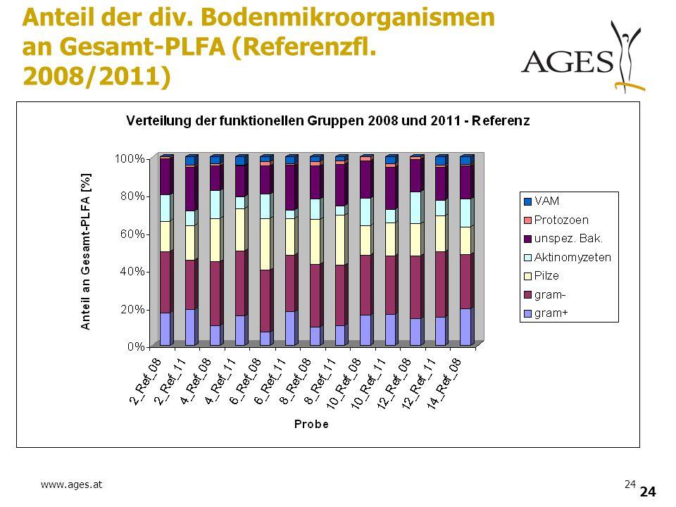 www.ages.at24 Anteil der div. Bodenmikroorganismen an Gesamt-PLFA (Referenzfl. 2008/2011)