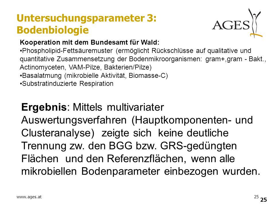www.ages.at25 Untersuchungsparameter 3: Bodenbiologie Kooperation mit dem Bundesamt für Wald: Phospholipid-Fettsäuremuster (ermöglicht Rückschlüsse au