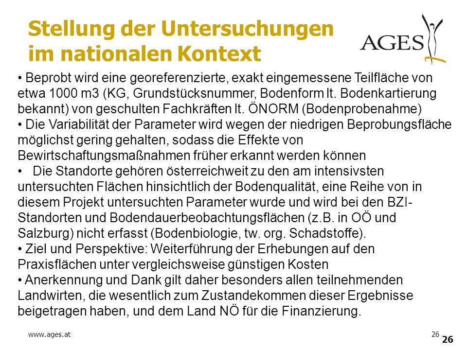 www.ages.at26 Stellung der Untersuchungen im nationalen Kontext Beprobt wird eine georeferenzierte, exakt eingemessene Teilfläche von etwa 1000 m3 (KG
